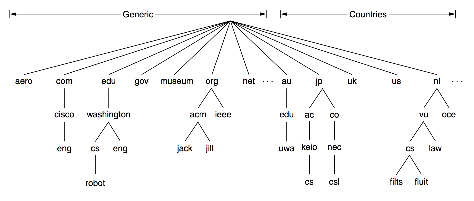 20151105_domain_tree.png